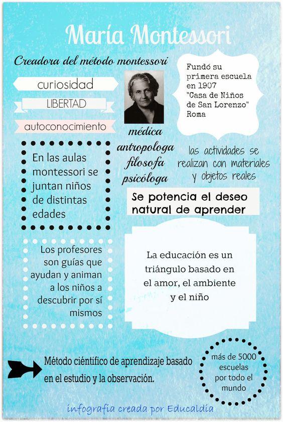 infografia maria montessori #métodomontessori #montessori EDUCALDIA: Las Escuelas Montessori, breve introducción al método montessori