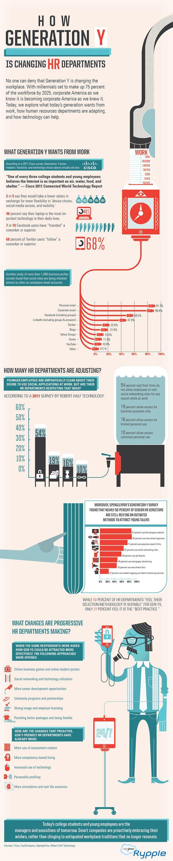 L'arrivée de la génération Y a-t-elle changé les RH ? # Generation Y, infographie, RH on http://bit.ly/KJEkUW  by Gwenaelle Raguenet  GenerationY_RH.jpg (660×3272) Source: infographie réalisée par Salesforce