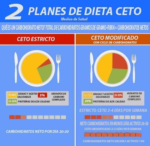 Dieta Cetogenica Beneficios Perdida De Peso Todo Lo Que Deberia Saber Dieta Keto Dieta Cetogenica Plan De Dieta Cetogenica