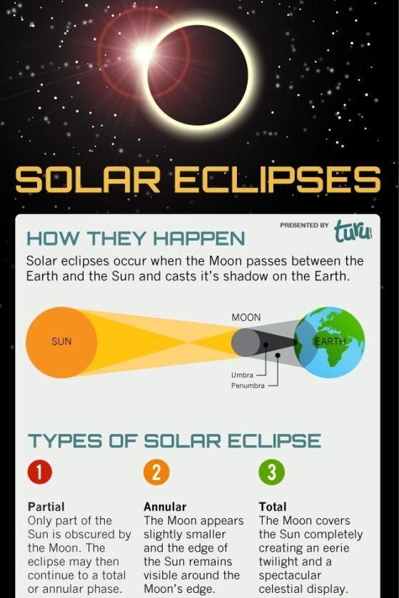 Solar Eclipses Solar Eclipse Solar Eclipse Photography Eclipse Quote