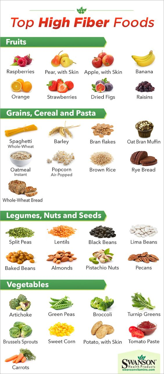 High Fiber Foods Chart  Healthy Living    Fiber Foods