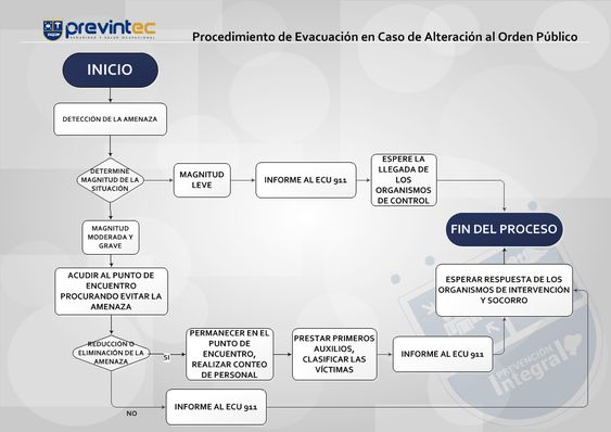 Flujograma de evacuación en casos de Alteración del orden público