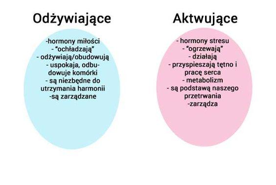 HORMONALNE ABC KOBIETY – NATURALNE TERAPIE. CZĘŚĆ I