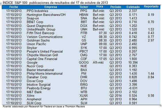 #Stocks #mercados con foco en reportes nuevamente. #Resultados destacados para hoy: $GOOG $CMG $SYK $DOV @Research for Traders