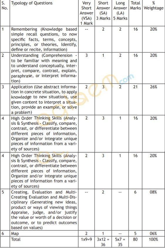 Cbse Class 9 Social Science Exam Pattern Marking Scheme