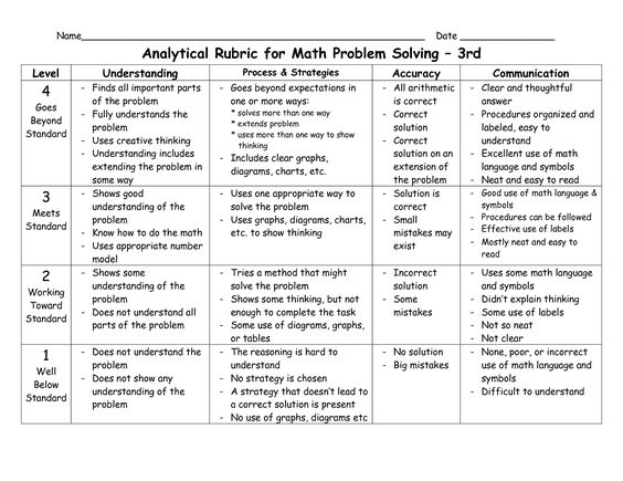 Problem and solution essay rubric