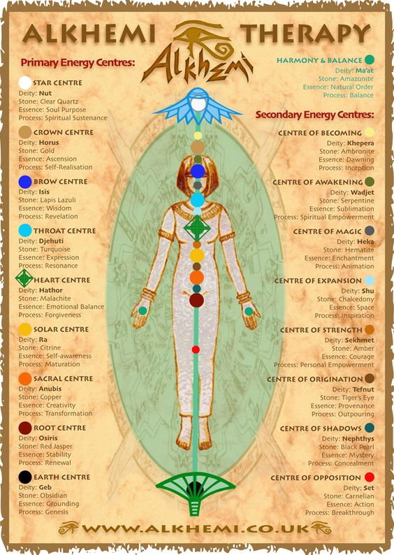 Egyptian energy healing & spirituality - ancient Egyptian wisdom - Energy Centres Chart similarities