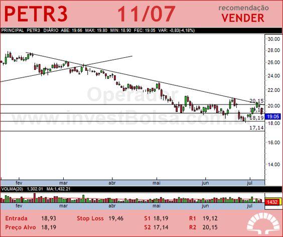 PETROBRAS - PETR3 - 11/07/2012 #PETR3 #analises #bovespa
