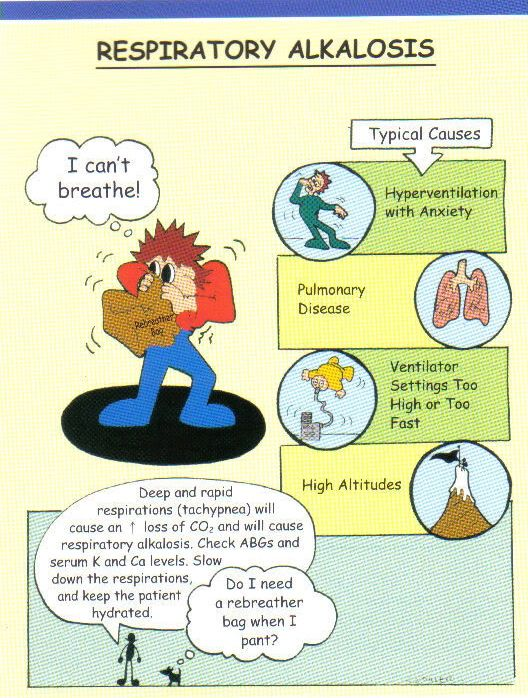The picture shows different possibilities for why someone might be experiencing Respiratory Alkalosis.