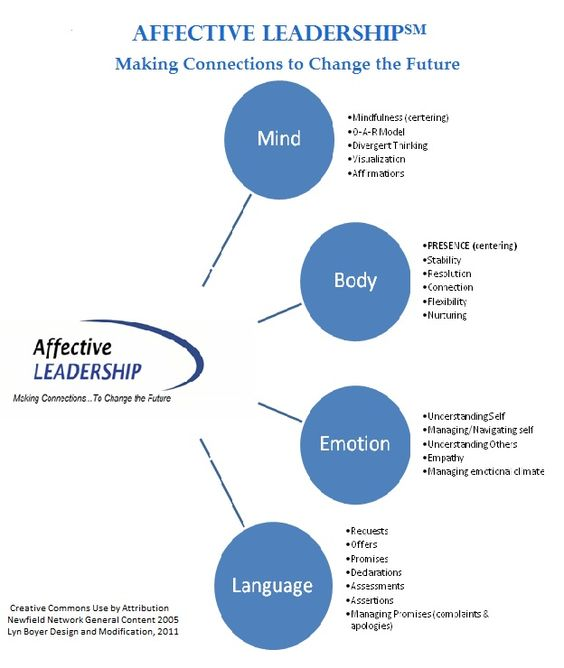 Affective Leadership Connections