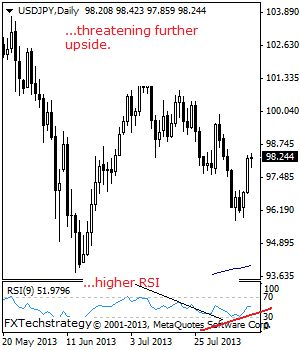 USDJPY: USDJPY is still seen struggling to build on its upside suggesting further price extension.