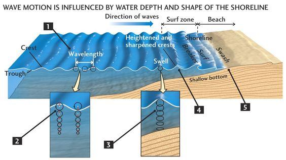 Mathematics Of Ocean Waves And Surfing Tsunami Waves Ocean Waves Surfing Waves