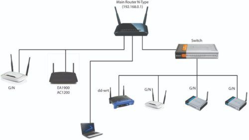 0556789741 Wifi Cabling Du Internet Installation Home Router Booster In Sports City We Provide Complete Internet Wifi Wifi Internet Wifi Booster Router Switch
