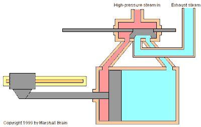 steam steamengine steam engine steam power steampowered – Diagram Of Steam Steam Engine For Movement