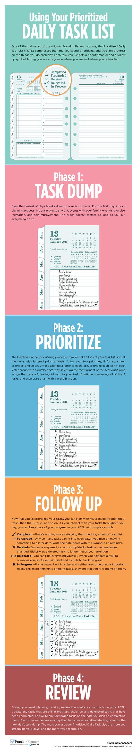 Une autre manière pour prioriser les tâches (FranklinPlanner System)