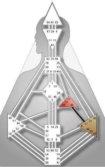 Single Definition | HumanDesign.com - Human Design System  http://www.humandesign.com/single-definition