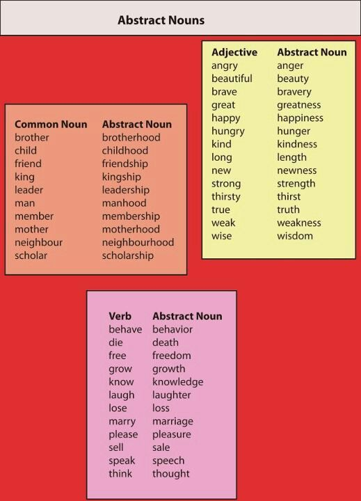 Image result for abstract nouns from adjectives