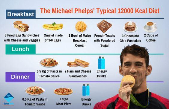 Tall guy Michael Phelps eating plan