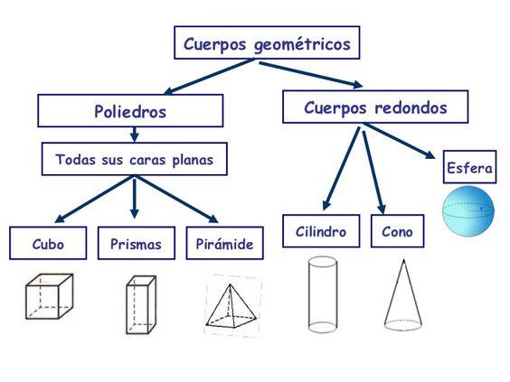 Cuerpos geométricos Poliedros Cuerpos redondos Todas sus caras planas Cubo Prismas Pirámide Cilindro Cono Esfera