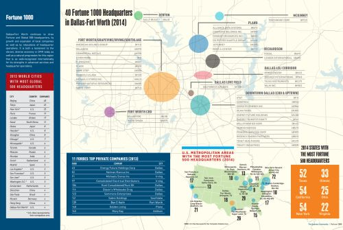 - Fortune 1000 Companies headquartered in Dallas-Fort Worth.