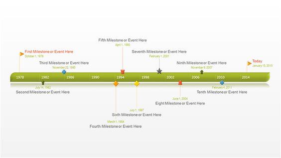 Month Timeline For Planning The Twelve Month Timeline Was