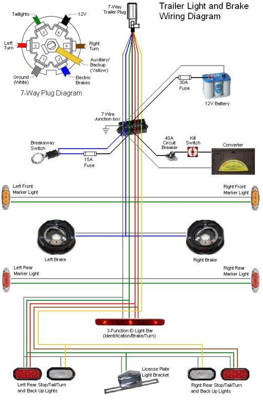 7 Way Trailer Plug Wiring Diagram Gmc Within 7 Blade Trailer Connector Wiring Diagram Wildness On Tri Trailer Wiring Diagram Trailer Light Wiring Rv Trailers