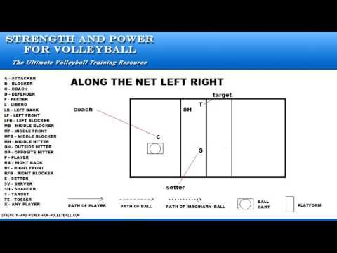 Setter Footwork Drills For Learning The Correct Movement Patterns For Setting Hand Mechanics Are Important But Footwork For Drill Volleyball Drills Volleyball