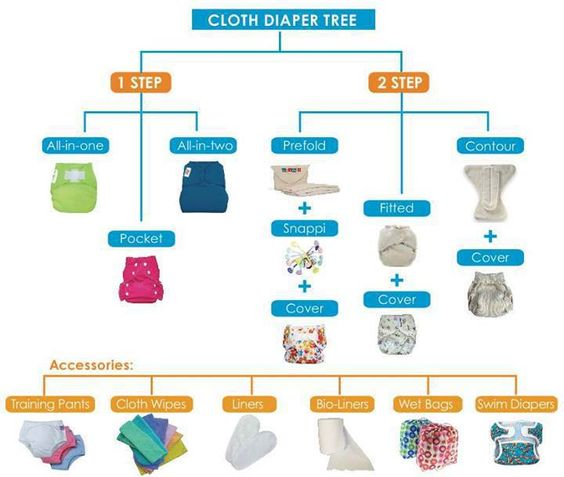The absorption of our different sizes cloth pads