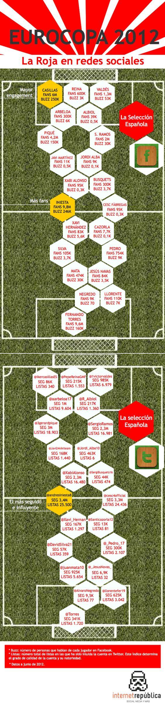 La Selección Española de fútbol en las redes sociales #infografia #socialmedia