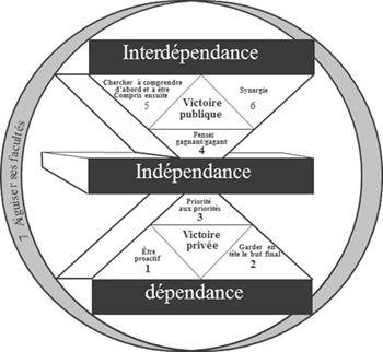 Le paradigme des 7 habitudes