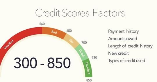 What Is My Credit Score My Credit Score Good Credit Bad Credit Score