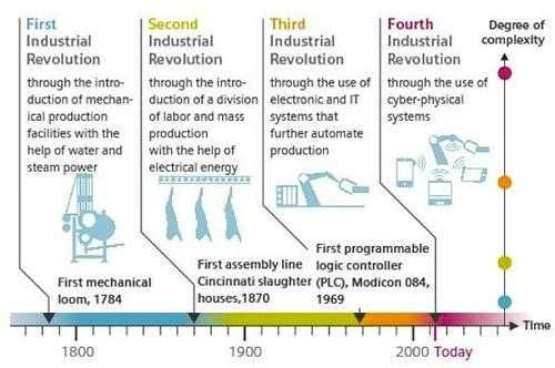 The Fourth Industrial Revolution Is The Fourth Major Industrial