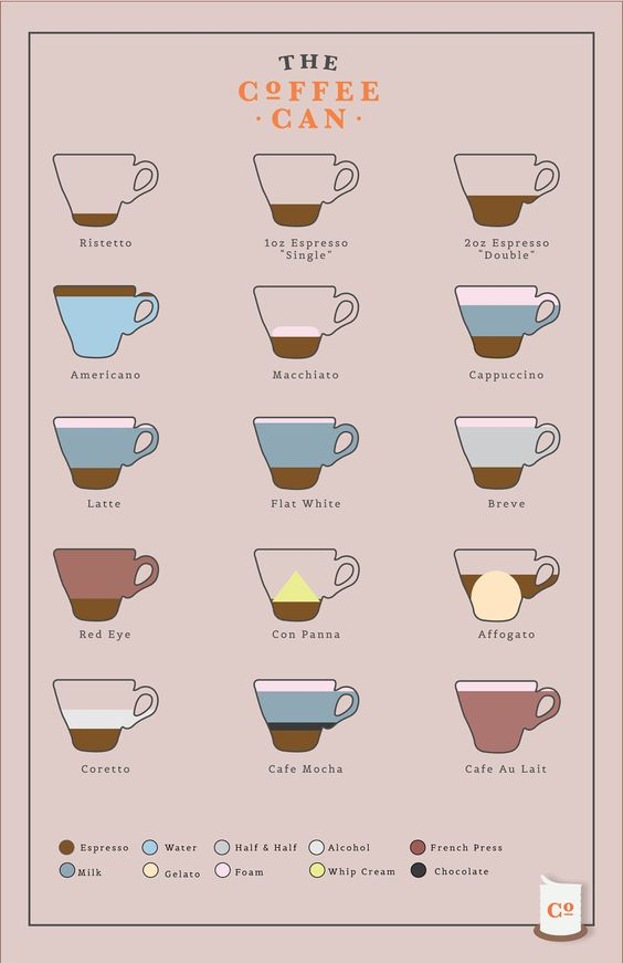 coffee - Espresso - Recipes - Poster. via Etsy. | Coffee ...