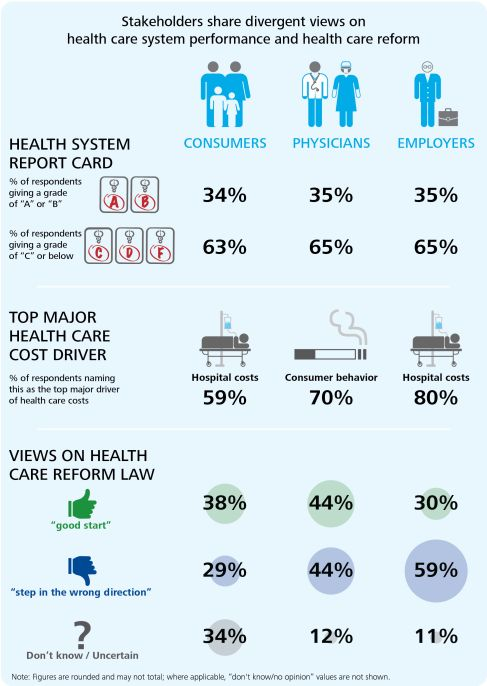 Health Care Reform Infographic Check Out Wellness Products Below