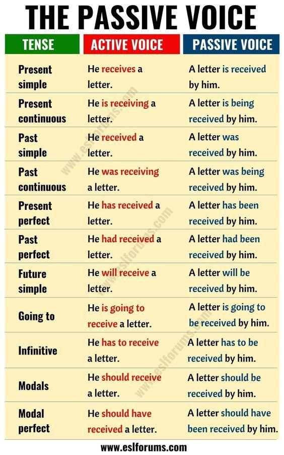 Das Englische Passiv Indirekte Rede In Den Verschiedenen Englischen Zeiten In 2020 Englisch Lernen Englisch Lernen Grammatik Englisch Nachhilfe