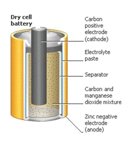Dry Cell Battery Electronics Knowledge Pinterest Dry