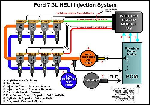 How Diesel Fuel Injection Systems Work Powerstroke Diesel