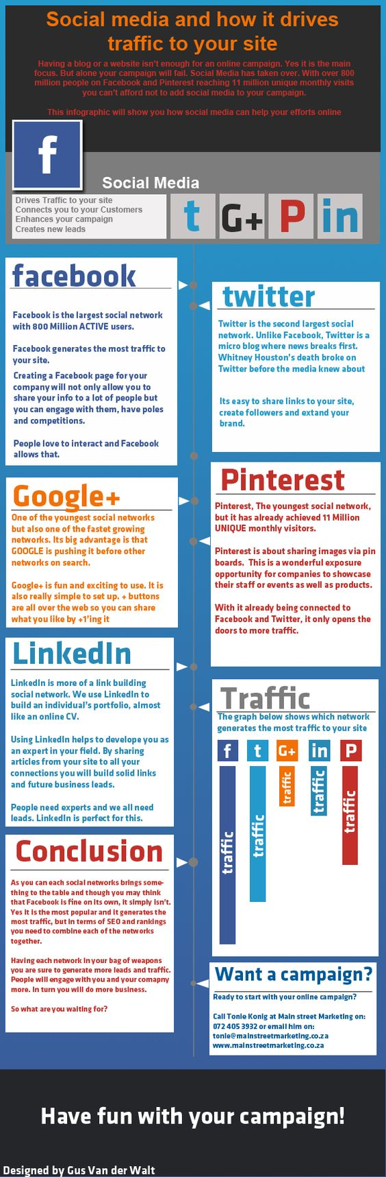 Social Media and how it Drives Traffic to Your Site. #socialmedia #traffic #Facebook #Twitter #Pinterest #LinkedIn