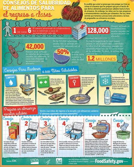 Infographic Ideas depression infographics in spanish : Spanish Back-to-School Food Safety Tips | Back to School ...