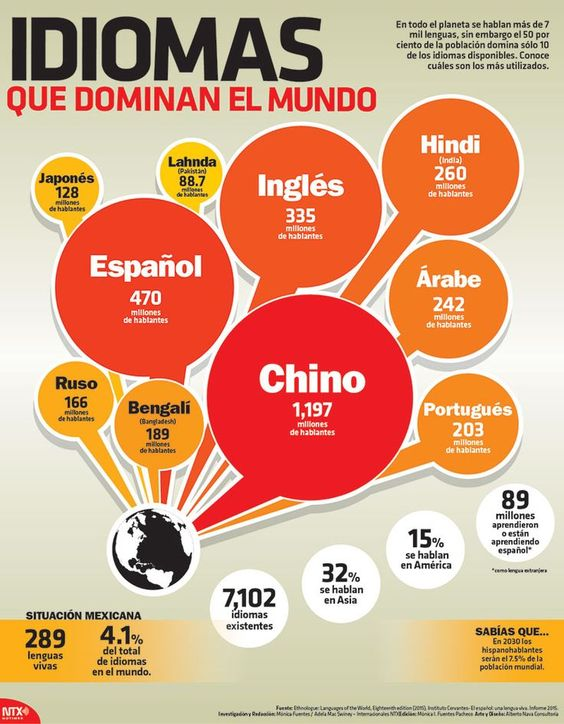 Educational infographic : En todo el planeta se hablan más de 7 mil lenguas sin embargo el 50% de la pob