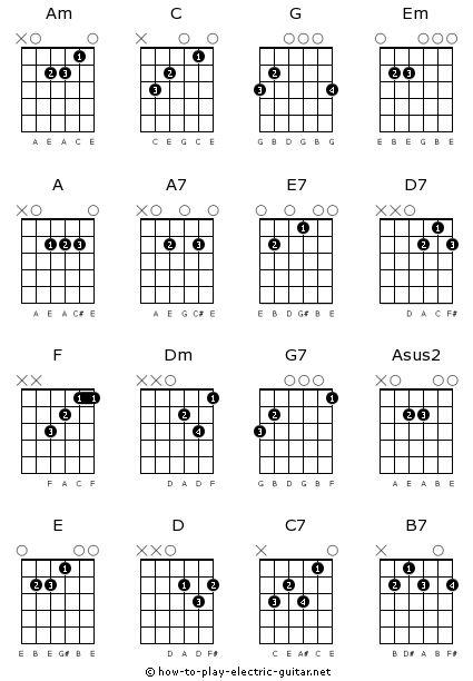 guitar chord chart for beginners printable – Basic Guitar Chord Chart