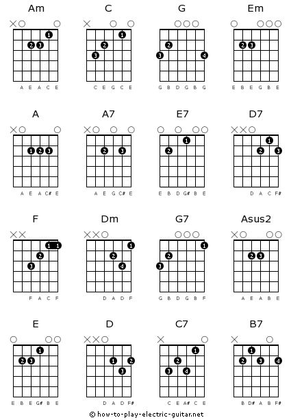 guitar chord chart for beginners/ printable : Basic Guitar Chord Charts - Online Chord Diagrams ...