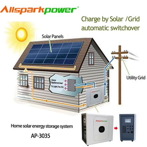 Allsparkpower Off Grid 3 Kw 6kw 10 Kw Ups Batteries Home Solar Power System In 2020 Solar Power House Solar Power Solar Power System