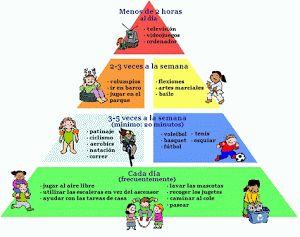 Pirámide de ejercicio físico