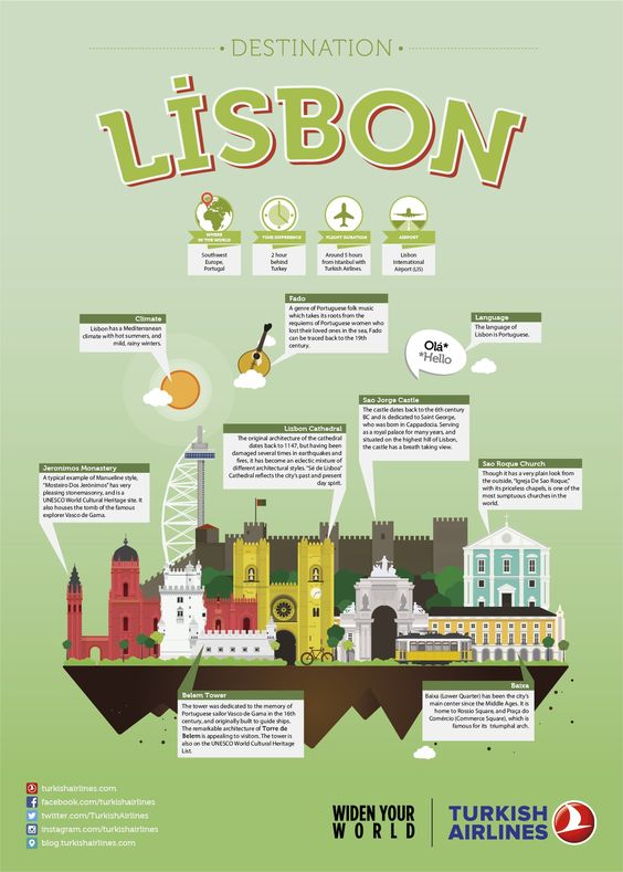 Lisbon, City illustration, THY, Turkish Airlines, City guide