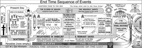 timeline for the seven churches in rev | held responsible for the wrong ones the holy spirit shall guide you ...