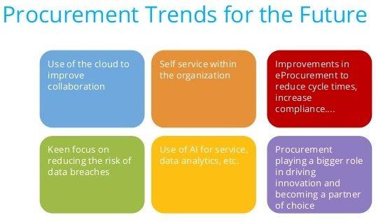 Global Procurement Trends For Future Procurement Global Data Breach