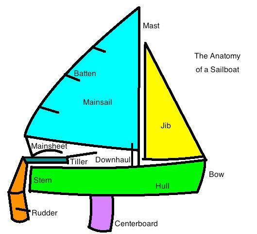 923f366d17dff6f316f072721a4dd6b6 preschool crafts preschool ideas parts of a jib sail diagram of a 420 sailboat sailing parts of a ship diagram at gsmx.co