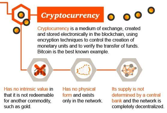 Blockchain Cyrptocurrency Blockchain Bitcoin Cryptocurrency Trading