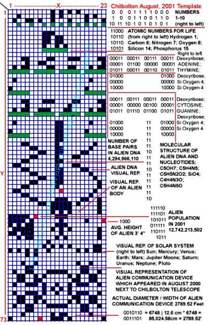 In 2001, 27 jaar later, kwam een graancirkel in zicht die de wetenschappers trilde. Een patroon werd gespot in een veld met gewassen, naast de Chilbolton Observatory waar 's werelds grootste volledig bestuurbare meteorologische radar staat, die een antwoord leek op de uitzending van 1974.Graancirkels worden gerekend tot de belangrijkste bewijzen van het bestaan van buitenaardse wezens.Er werd gezegd dat het een van de belangrijkste graancirkels is die ooit op aarde zijn verschenen, omdat d